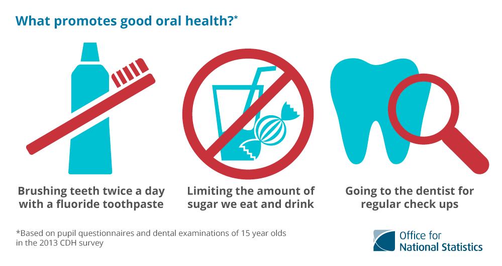 Good Dental Health Facts Parkside Family Dental
